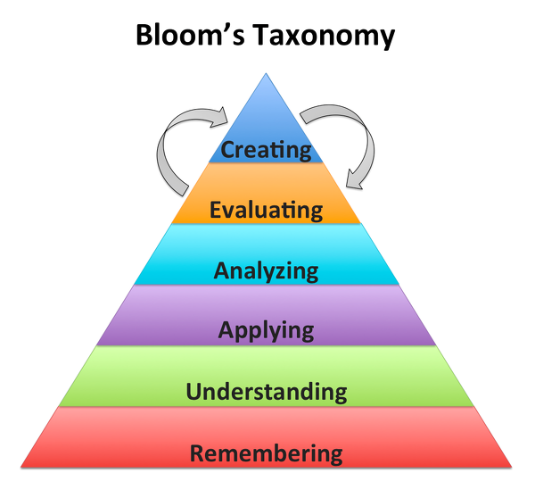 blooms_taxonomy_verbs